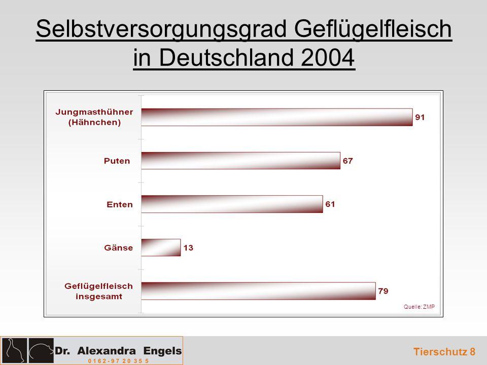 Selbstversorgungsgrad Geflügelfleisch in Deutschland 2004 Tierschutz 8 Quelle: ZMP