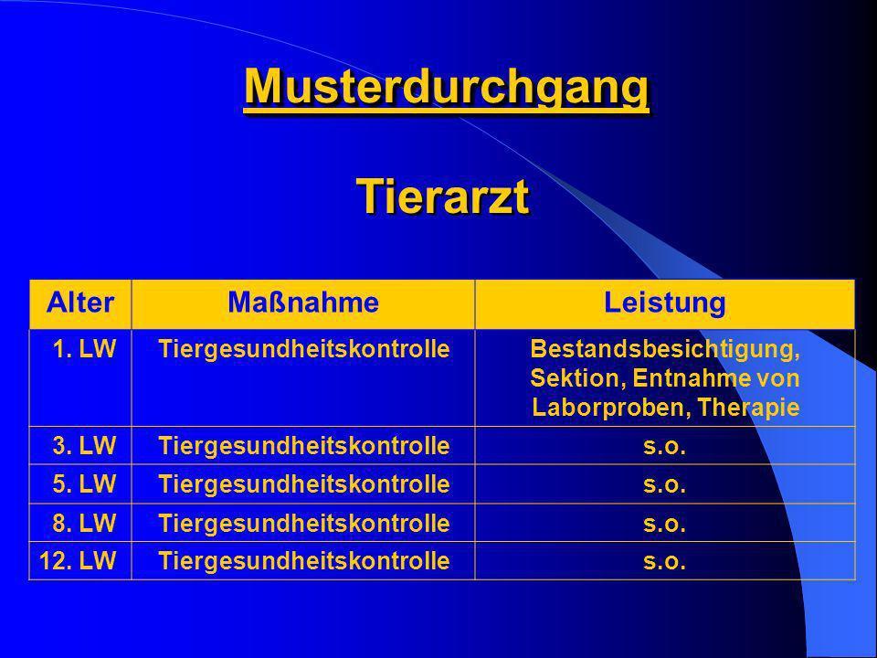 MusterdurchgangMusterdurchgang AlterMaßnahmeLeistung 1. LWTiergesundheitskontrolleBestandsbesichtigung, Sektion, Entnahme von Laborproben, Therapie 3.