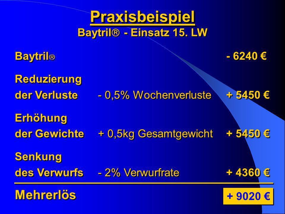 Praxisbeispiel Baytril - Einsatz 15. LWPraxisbeispiel Mehrerlös + 9020 Baytril Reduzierung der Verluste Erhöhung der Gewichte Senkung des Verwurfs Bay