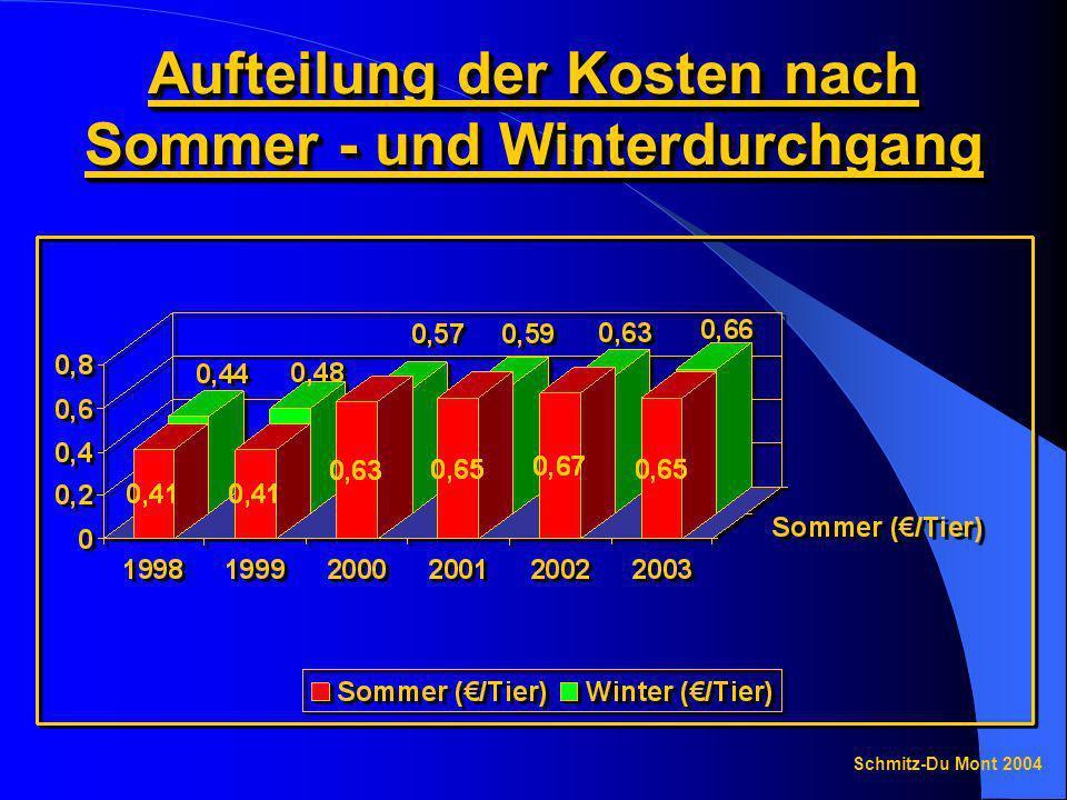 Aufteilung der Kosten nach Sommer - und Winterdurchgang Schmitz-Du Mont 2004