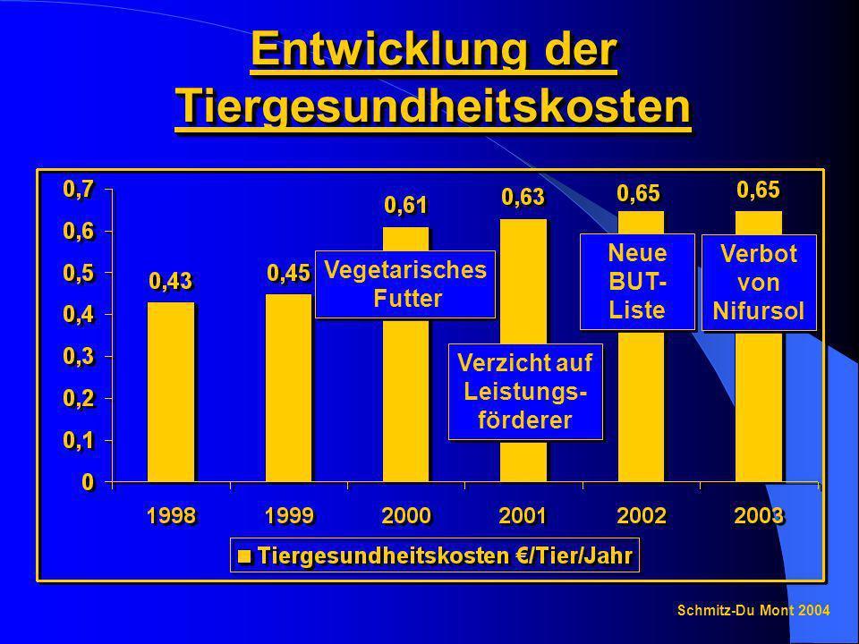 Entwicklung der Tiergesundheitskosten Schmitz-Du Mont 2004 Vegetarisches Futter Vegetarisches Futter Verzicht auf Leistungs- förderer Verzicht auf Lei