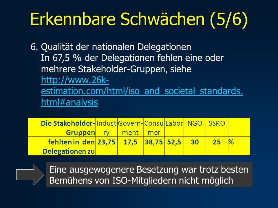 Erkennbare Schwächen (5/6) 6.Qualität der nationalen Delegationen In 67,5 % der Delegationen fehlen eine oder mehrere Stakeholder-Gruppen, siehe http://www.26k- estimation.com/html/iso_and_societal_standards.