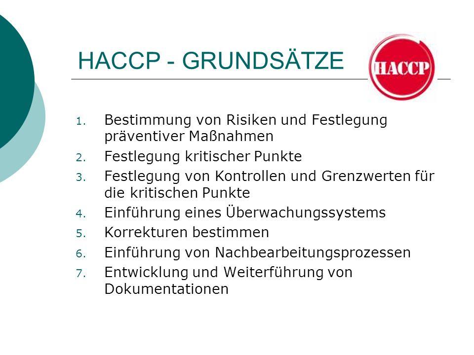 HACCP - GRUNDSÄTZE 1. Bestimmung von Risiken und Festlegung präventiver Maßnahmen 2. Festlegung kritischer Punkte 3. Festlegung von Kontrollen und Gre