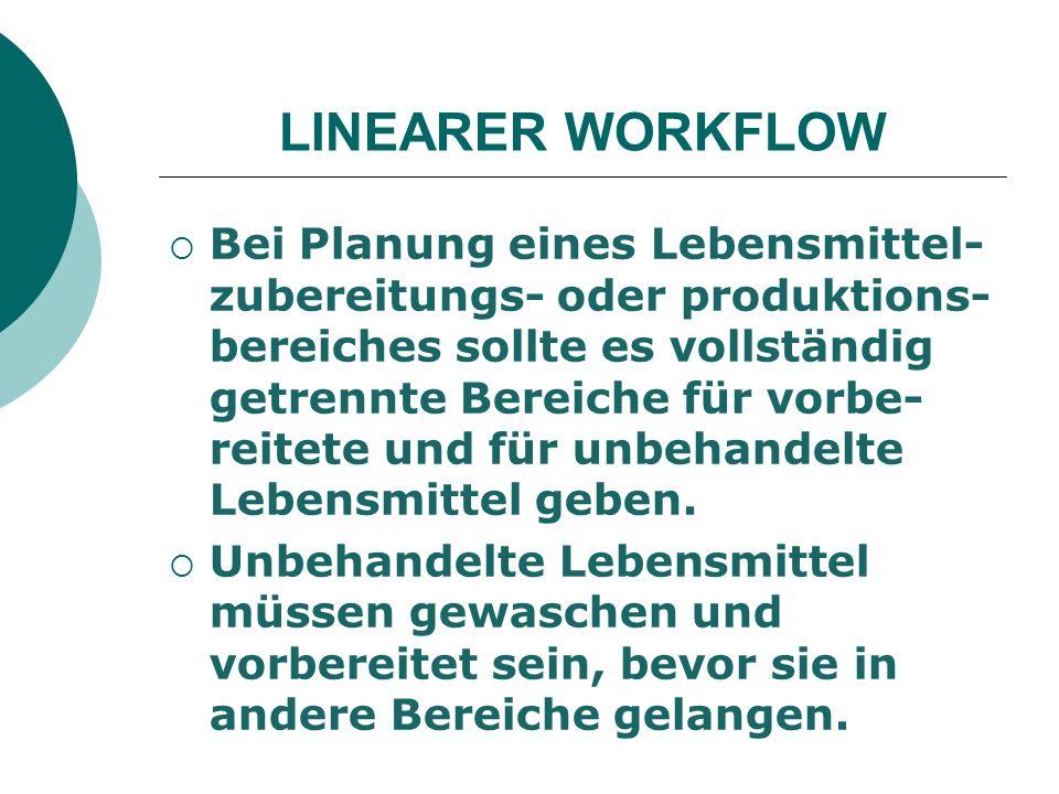 LINEARER WORKFLOW Bei Planung eines Lebensmittel- zubereitungs- oder produktions- bereiches sollte es vollständig getrennte Bereiche für vorbe- reitete und für unbehandelte Lebensmittel geben.