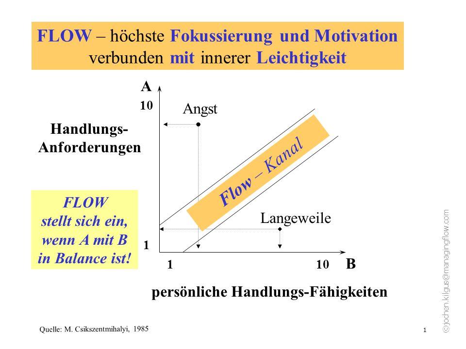 ©jochen.kilgus@managingflow.com 2 Flow – Kanal 1 10 10 1 A B Handlungs- Anforderungen FLOW stellt sich ein, wenn A mit B in Balance ist.