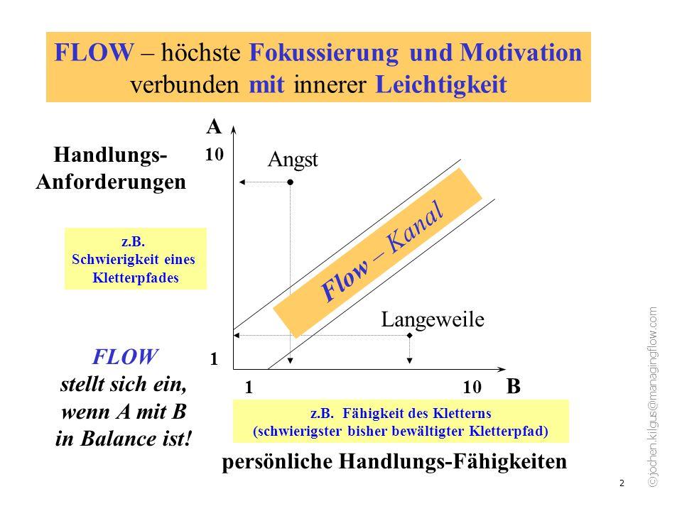 ©jochen.kilgus@managingflow.com 3 Flow – Kanal 1 10 10 1 A B Handlungs- Anforderungen Angst Langeweile Maxime für Flow: Umgebung so einrichten, dass Flow möglich ist persönliche Handlungs-Fähigkeiten z.B.