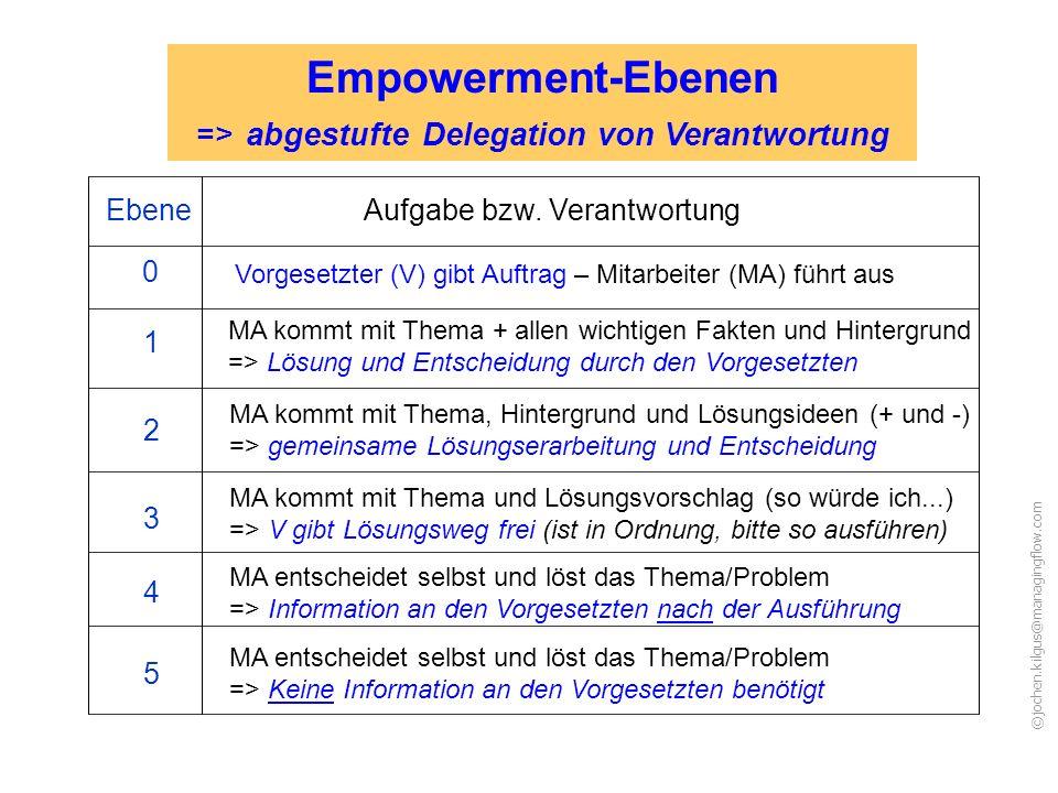 ©jochen.kilgus@managingflow.com Aufgabe bzw.
