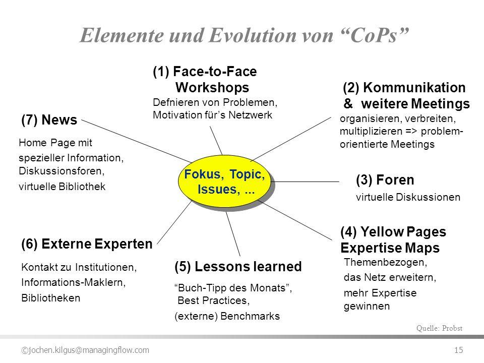 ©jochen.kilgus@managingflow.com 15 Elemente und Evolution von CoPs Fokus, Topic, Issues,... Fokus, Topic, Issues,... (1) Face-to-Face Workshops Defnie