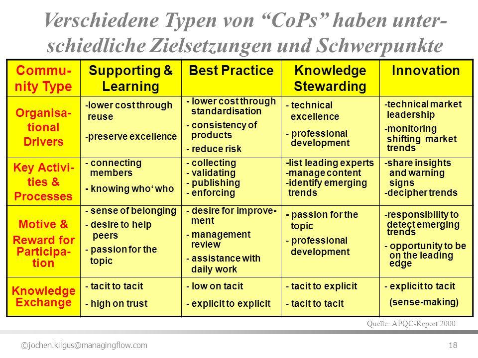 ©jochen.kilgus@managingflow.com 18 Verschiedene Typen von CoPs haben unter- schiedliche Zielsetzungen und Schwerpunkte Commu- nity Type Supporting & L