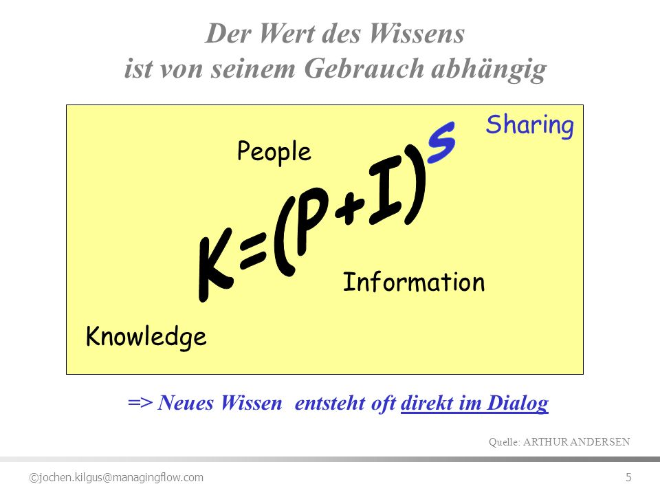 ©jochen.kilgus@managingflow.com 36 Die Kunst ist es, den richtigen Mix aus den 3 Ebenen zu finden PEOPLE signals from management recognition systems who is promoted rules of the organisation ENABLING TECHNOLOGIES Information Technology databases combination of information search machines cover large scale focus: externalise knowledge make know-how accessable and distribute it PROCESSES concepts and methods brain to brain knowledge networks knowledge maps Learning processes focus: internalise, apply know-how, joint problem solving, create new knowledge Critical Knowledge focus: foster a culture of sharing knowledge Quelle.