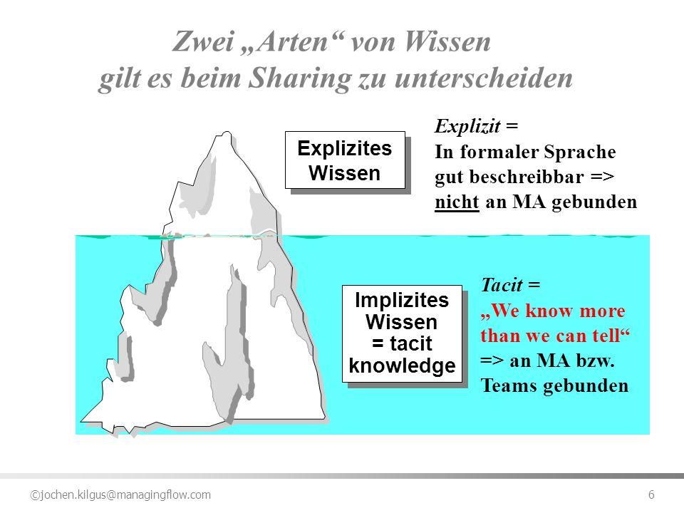 ©jochen.kilgus@managingflow.com 6 Implizites Wissen = tacit knowledge Implizites Wissen = tacit knowledge Explizites Wissen Zwei Arten von Wissen gilt