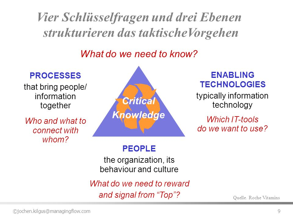 ©jochen.kilgus@managingflow.com 9 PEOPLE the organization, its behaviour and culture What do we need to reward and signal from Top? ENABLING TECHNOLOG