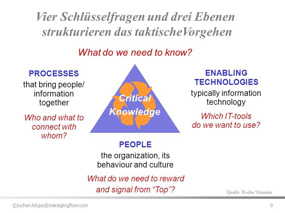©jochen.kilgus@managingflow.com 10 Welche (heimlichen) Spielregeln Welche Rolle für die PE Übersicht der Präsentation (2) Welche Produkte Welche Prozesse Welches Knowledge Welcher Kontext