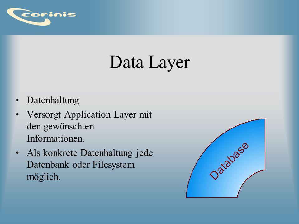 Data Layer Datenhaltung Versorgt Application Layer mit den gewünschten Informationen. Als konkrete Datenhaltung jede Datenbank oder Filesystem möglich