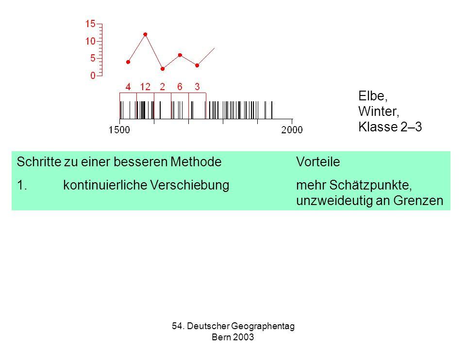 54. Deutscher Geographentag Bern 2003 Elbe, Winter, Klasse 2–3 Schritte zu einer besseren MethodeVorteile 1.kontinuierliche Verschiebung mehr Schätzpu