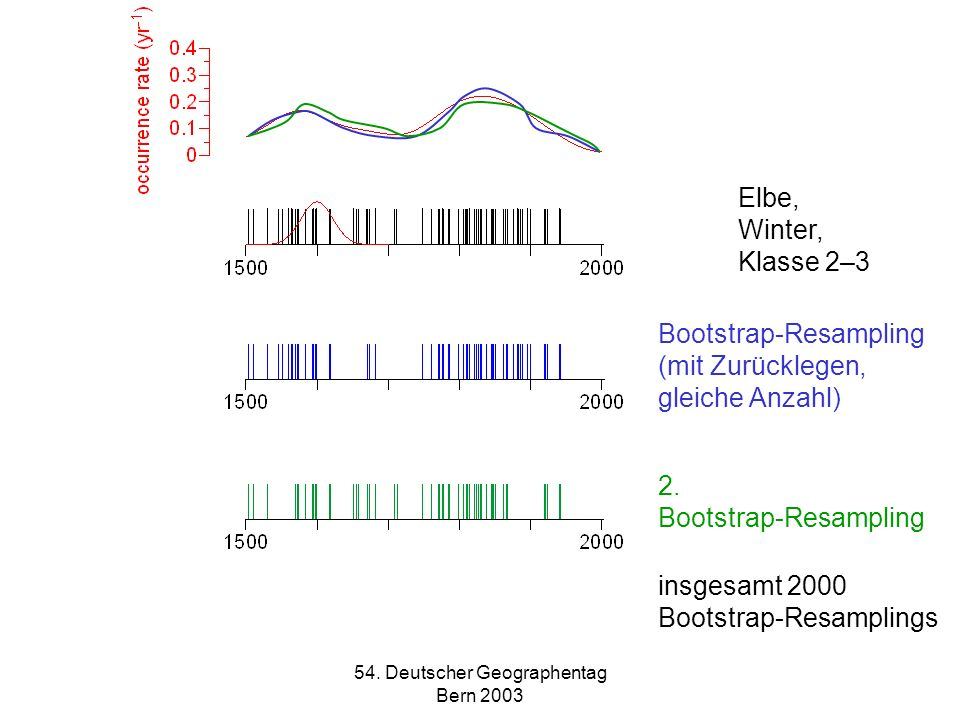 54. Deutscher Geographentag Bern 2003 Elbe, Winter, Klasse 2–3 Bootstrap-Resampling (mit Zurücklegen, gleiche Anzahl) 2. Bootstrap-Resampling insgesam