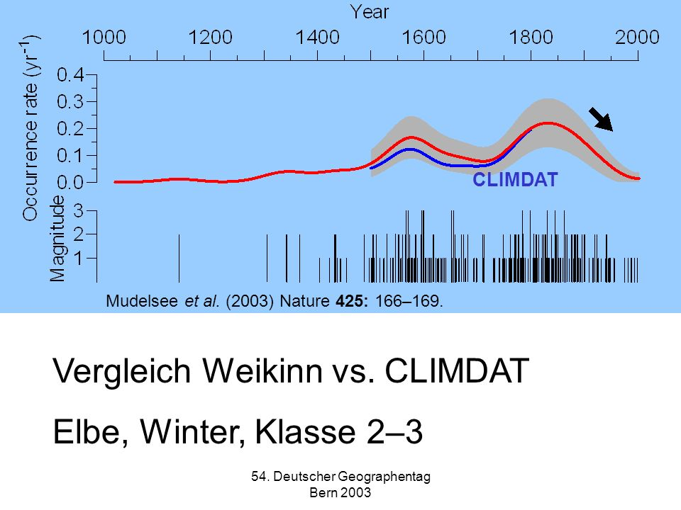 54. Deutscher Geographentag Bern 2003 Vergleich Weikinn vs. CLIMDAT Elbe, Winter, Klasse 2–3 CLIMDAT Mudelsee et al. (2003) Nature 425: 166–169.