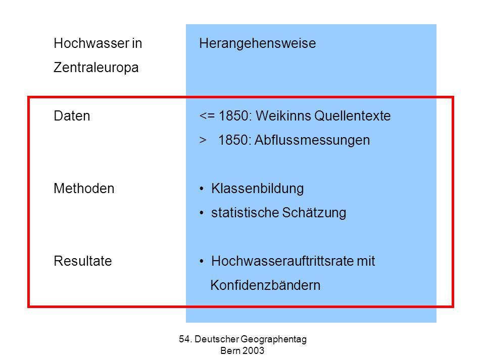 54. Deutscher Geographentag Bern 2003 Hochwasser inHerangehensweise Zentraleuropa Daten<= 1850: Weikinns Quellentexte > 1850: Abflussmessungen Methode