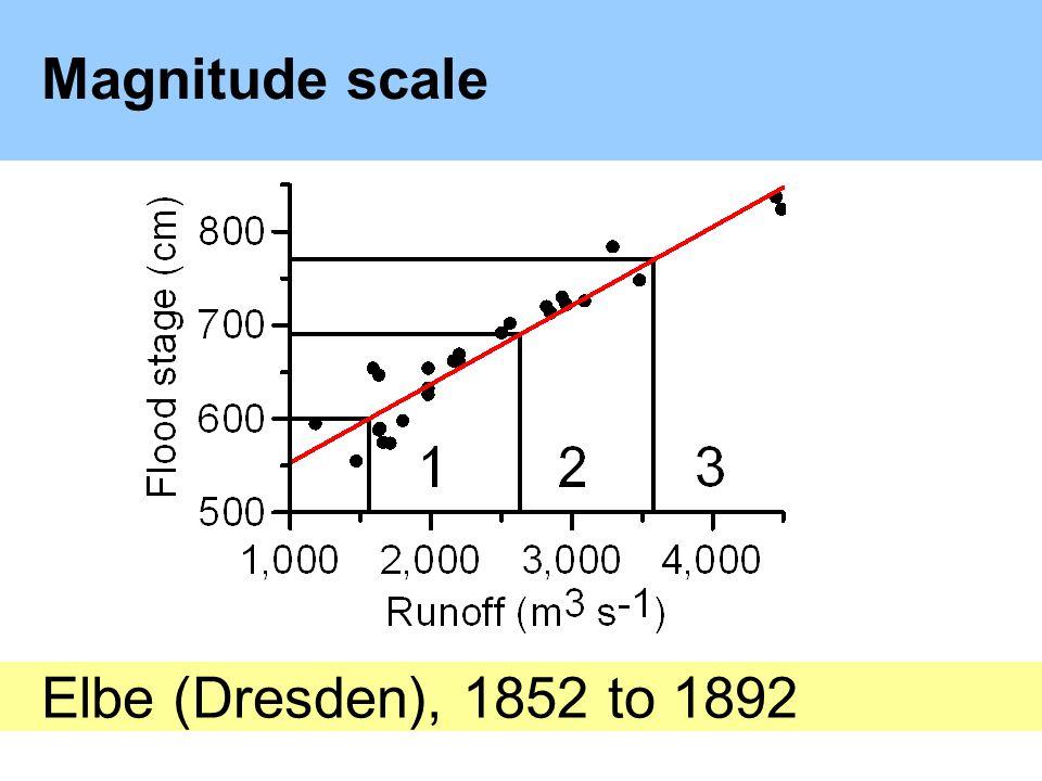 Magnitude scale Elbe (Dresden), 1852 to 1892