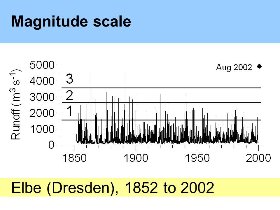 Magnitude scale Elbe (Dresden), 1852 to 2002