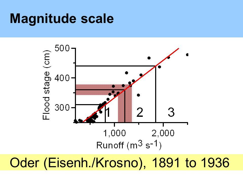 Magnitude scale Oder (Eisenh./Krosno), 1891 to 1936