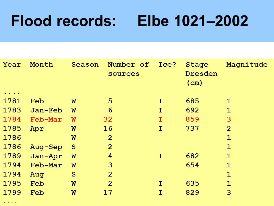 Flood records:Elbe 1021–2002 Year Month Season Number of Ice.