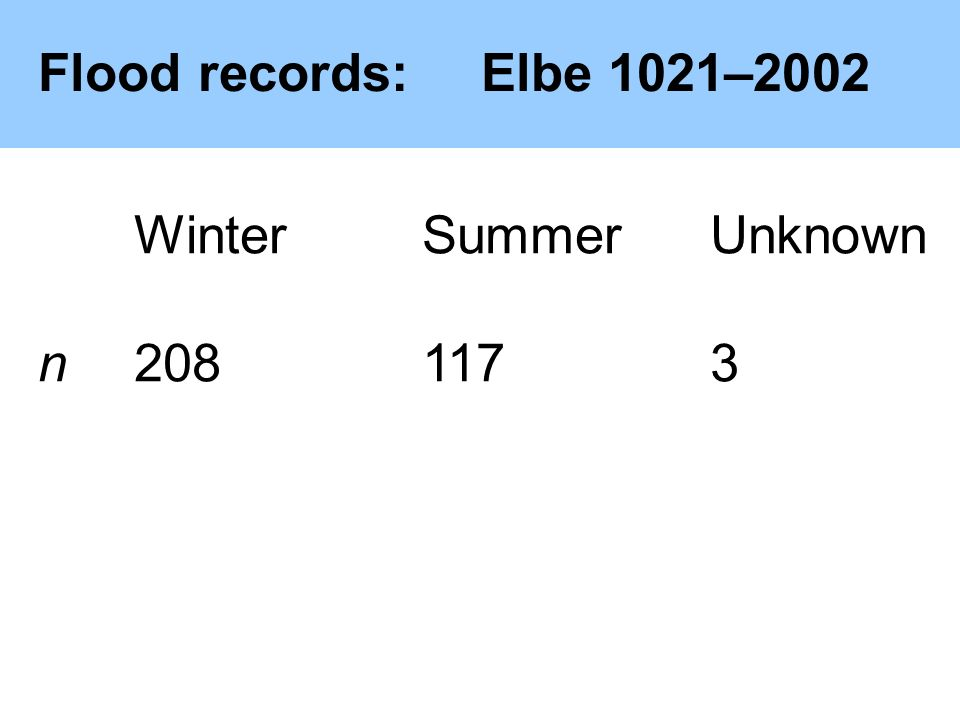 Flood records:Elbe 1021–2002 WinterSummerUnknown n2081173