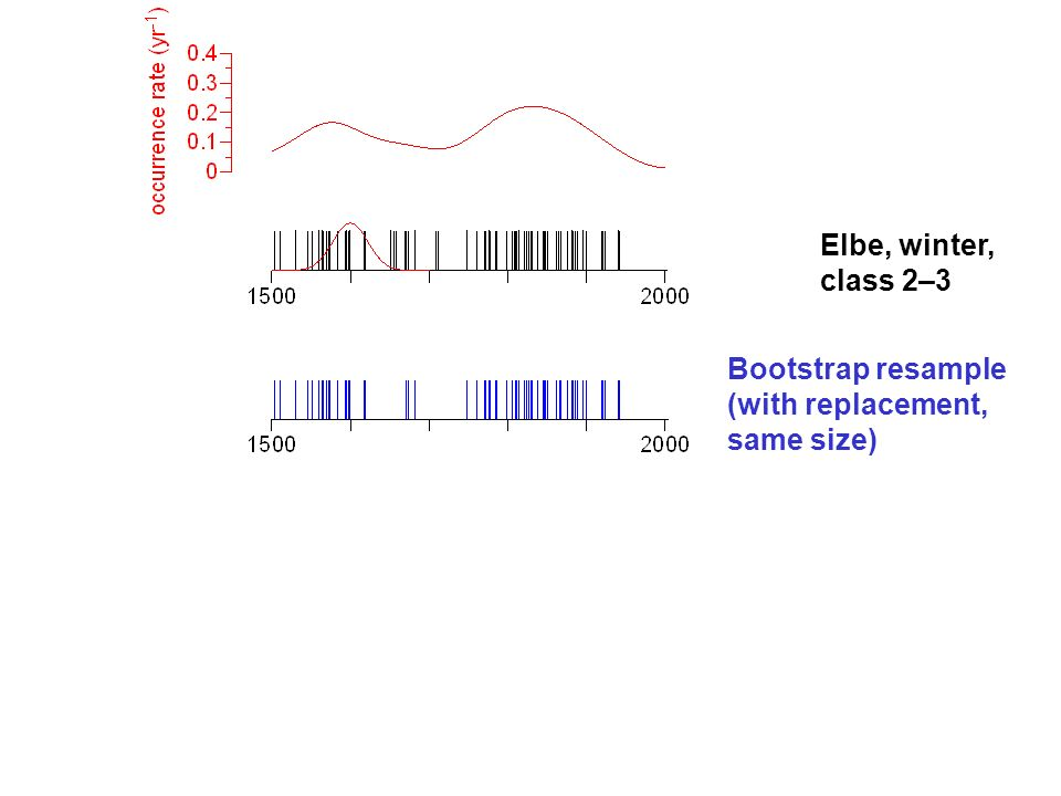 Elbe, winter, class 2–3 Bootstrap resample (with replacement, same size)