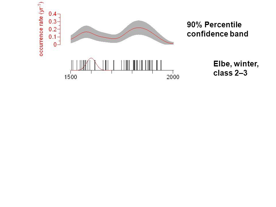 Elbe, winter, class 2–3 90% Percentile confidence band