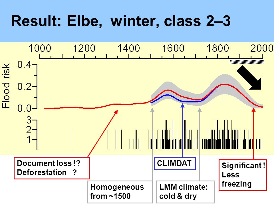Result: Elbe,winter, class 2–3 Document loss !. Deforestation .
