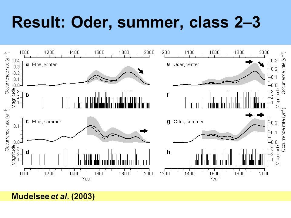 Result: Oder,summer, class 2–3 Mudelsee et al. (2003)
