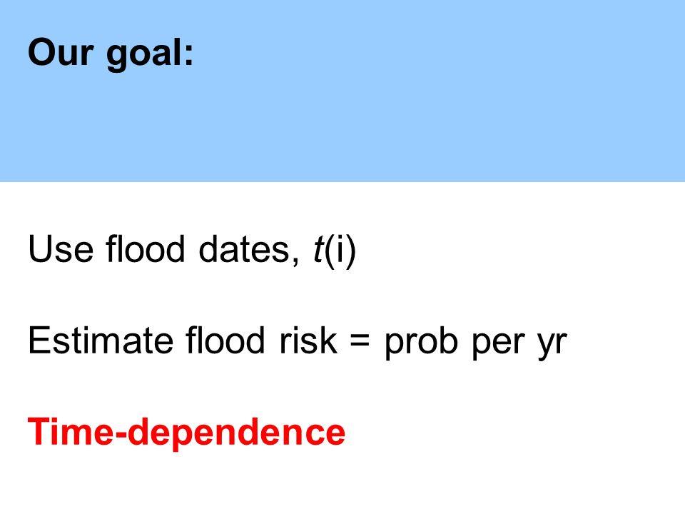 Our goal: Use flood dates, t(i) Estimate flood risk =prob per yr with error bars!