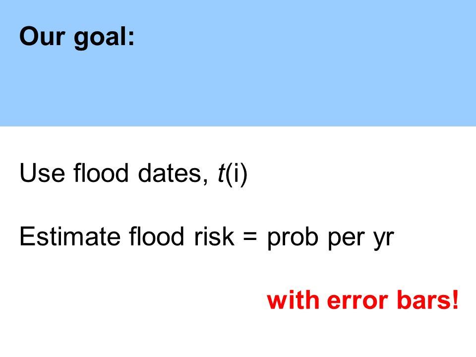 Flood records:Elbe 1021–2002 Oder 1269–2002 Flood records:Oder1269–2002 Elbe1021–2002