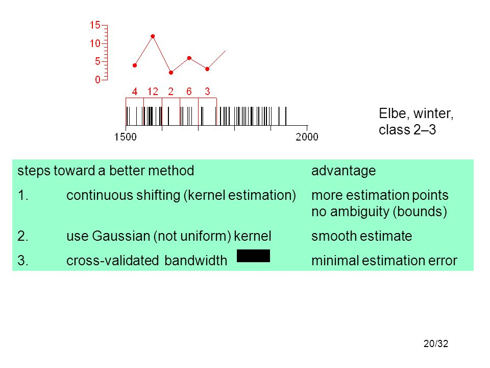 20/32 Elbe, winter, class 2–3 steps toward a better methodadvantage 1.continuous shifting (kernel estimation)more estimation points no ambiguity (bounds) 2.use Gaussian (not uniform) kernelsmooth estimate 3.cross-validatedbandwidthminimal estimation error