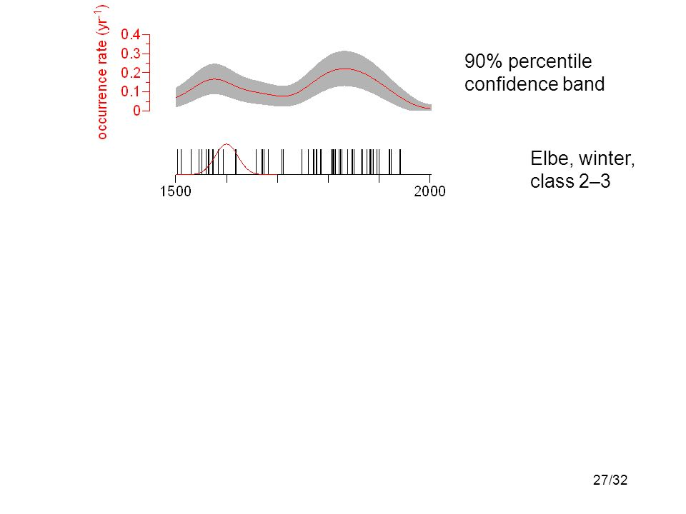 27/32 Elbe, winter, class 2–3 90% percentile confidence band