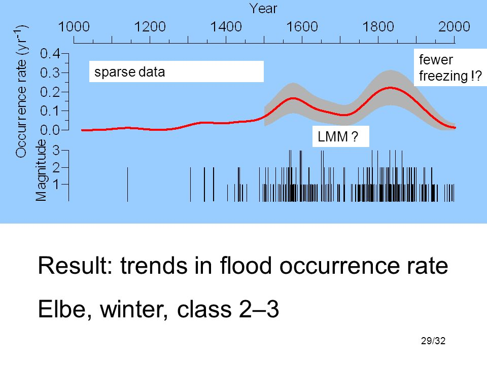 29/32 Result: trends in flood occurrence rate Elbe, winter, class 2–3 sparse data LMM ? fewer freezing !?