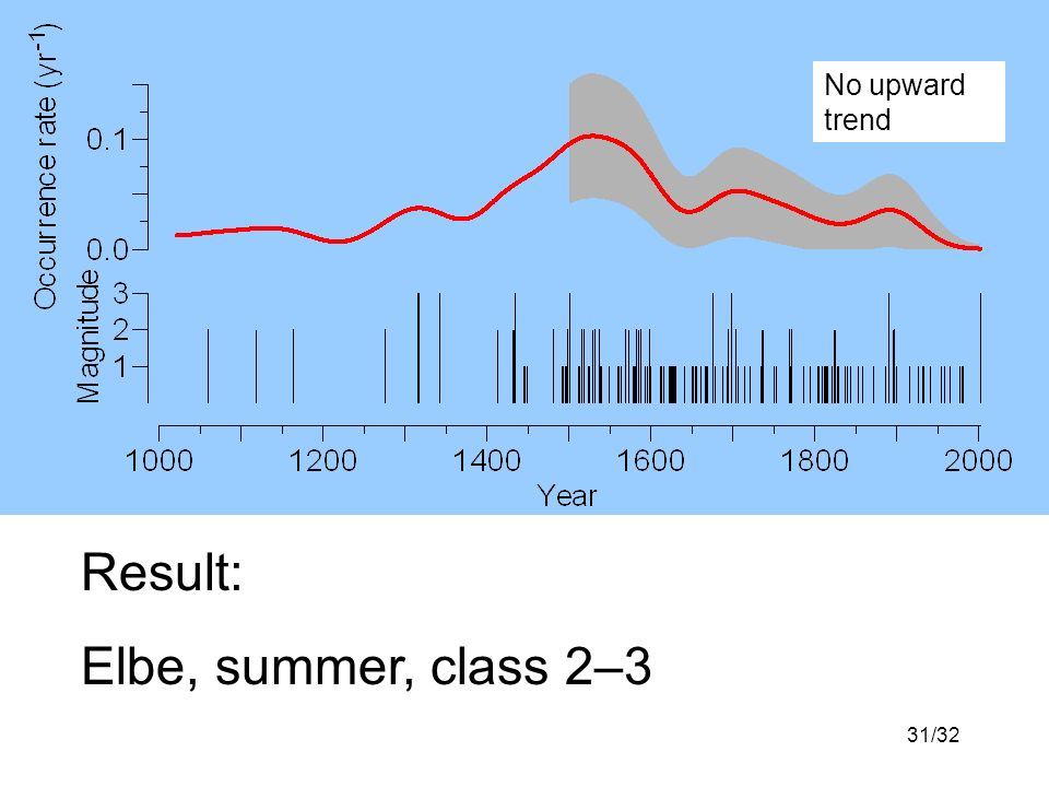 31/32 Result: Elbe, summer, class 2–3 No upward trend