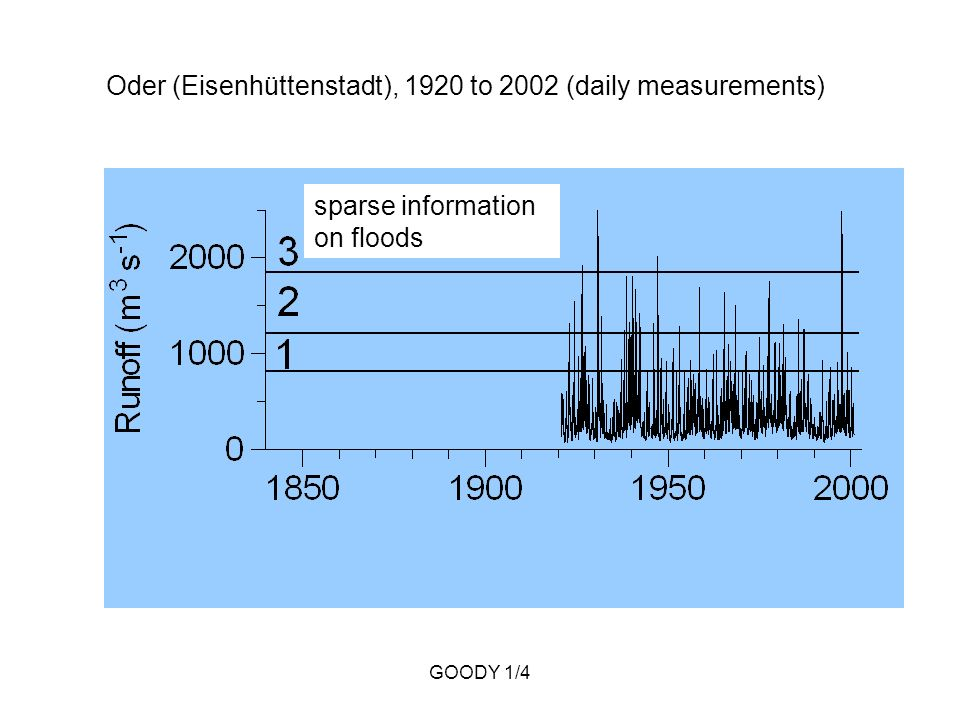 GOODY 1/4 Oder (Eisenhüttenstadt), 1920 to 2002 (daily measurements) sparse information on floods