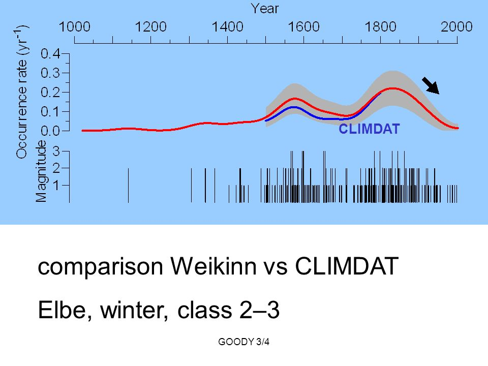 GOODY 3/4 comparison Weikinn vs CLIMDAT Elbe, winter, class 2–3 CLIMDAT