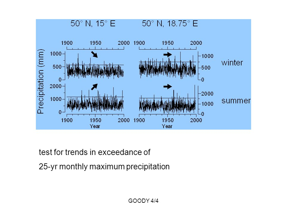 GOODY 4/4 test for trends in exceedance of 25-yr monthly maximum precipitation