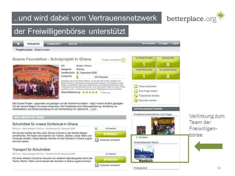 14..und wird dabei vom Vertrauensnetzwerk Verlinkung zum Team der Freiwilligen- börse der Freiwilligenbörse unterstützt