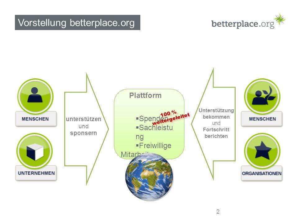Vorstellung betterplace.org 2 Spenden Sachleistu ng Freiwillige Mitarbeit unterstützen und sponsern Unterstützung bekommen und Fortschritt berichten 1