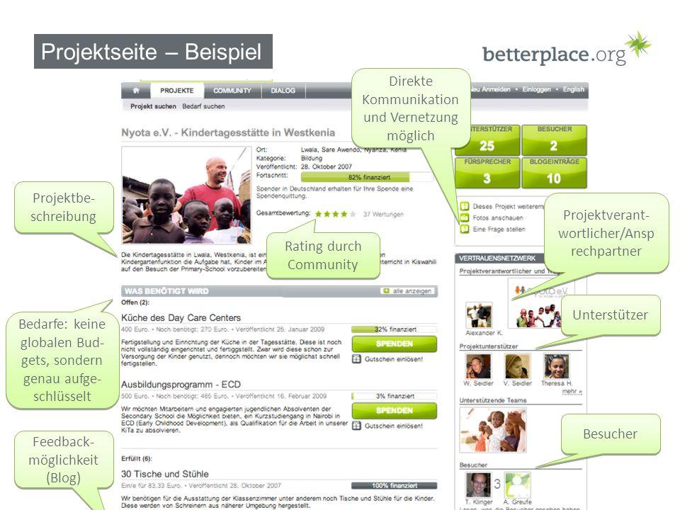 Projektseite – Beispiel Projektbe- schreibung Projektverant- wortlicher/Ansp rechpartner Unterstützer Rating durch Community Bedarfe: keine globalen Bud- gets, sondern genau aufge- schlüsselt Besucher Feedback- möglichkeit (Blog) 3 Direkte Kommunikation und Vernetzung möglich
