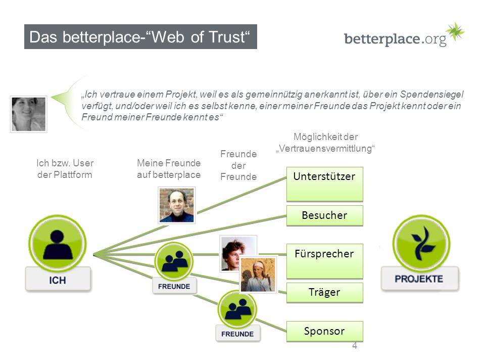 Das betterplace-Web of Trust Unterstützer Besucher Fürsprecher Träger Sponsor Meine Freunde auf betterplace Freunde der Freunde Ich vertraue einem Projekt, weil es als gemeinnützig anerkannt ist, über ein Spendensiegel verfügt, und/oder weil ich es selbst kenne, einer meiner Freunde das Projekt kennt oder ein Freund meiner Freunde kennt es Möglichkeit der Vertrauensvermittlung Ich bzw.