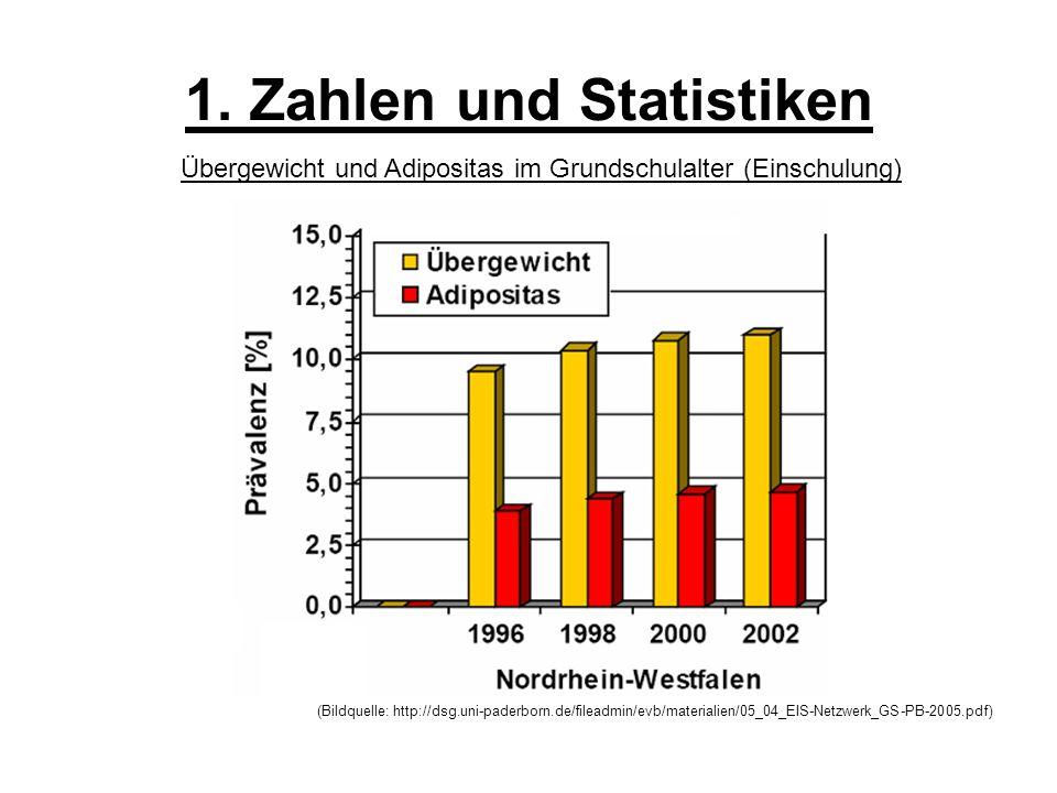 1. Zahlen und Statistiken (Bildquelle: http://dsg.uni-paderborn.de/fileadmin/evb/materialien/05_04_EIS-Netzwerk_GS-PB-2005.pdf) Übergewicht und Adipos