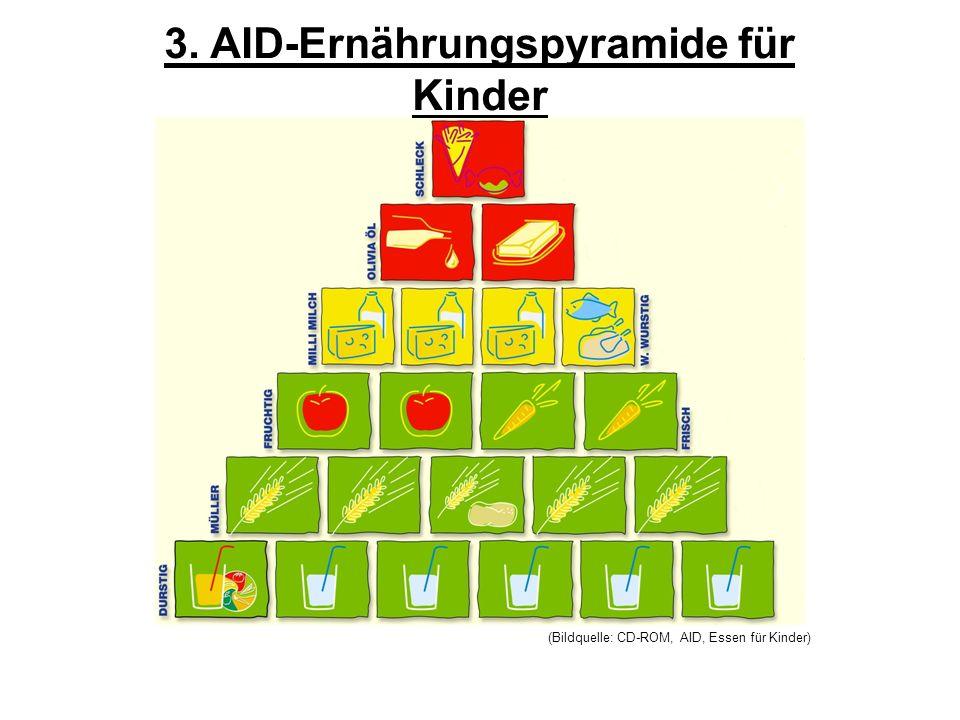 3. AID-Ernährungspyramide für Kinder (Bildquelle: CD-ROM, AID, Essen für Kinder)