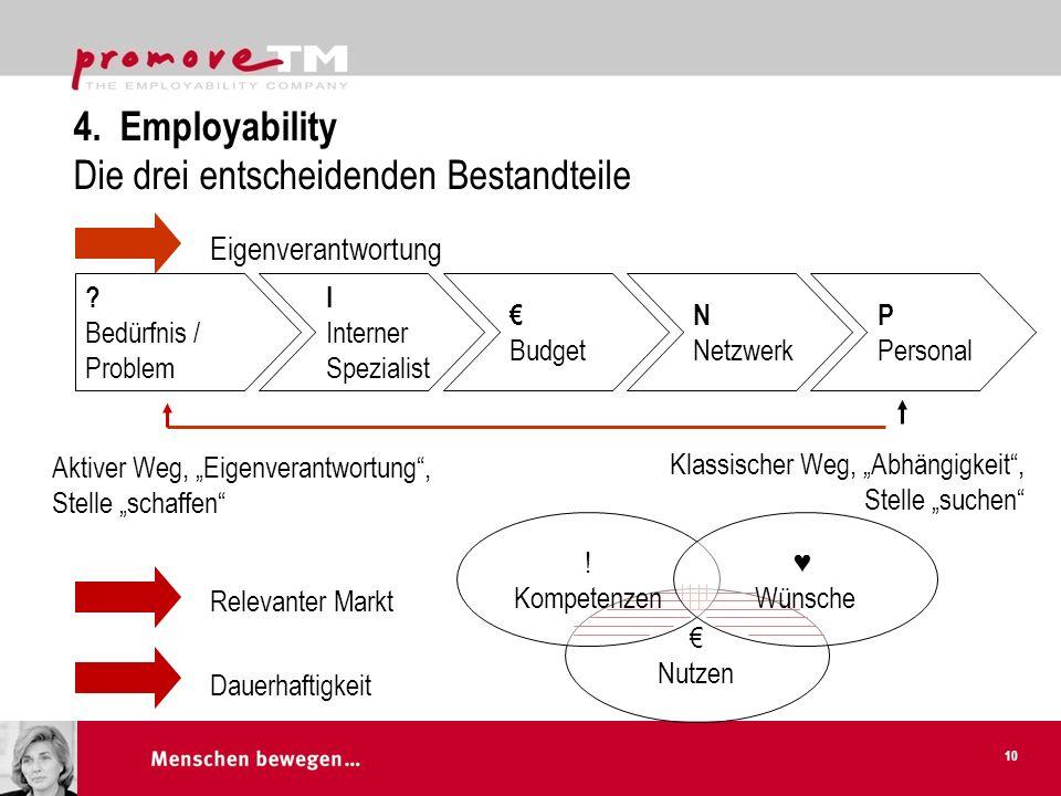 Employability schafft positive Leadership und löst den Teufelskreis auf.