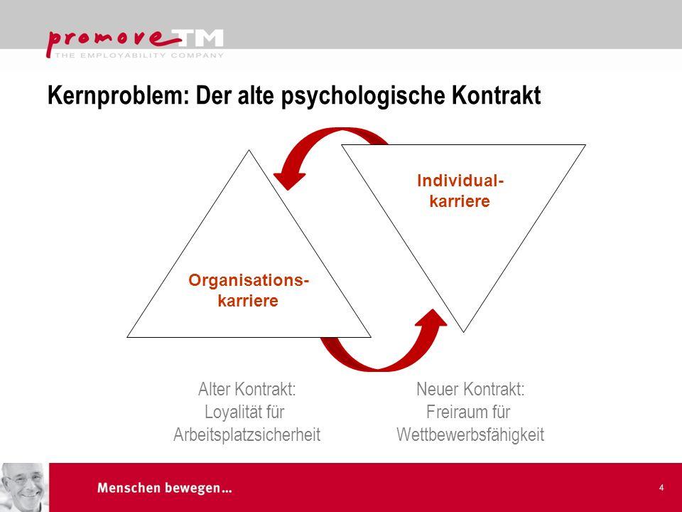 Kernproblem: Der alte psychologische Kontrakt 4 Individual- karriere Alter Kontrakt: Loyalität für Arbeitsplatzsicherheit Neuer Kontrakt: Freiraum für Wettbewerbsfähigkeit Organisations- karriere