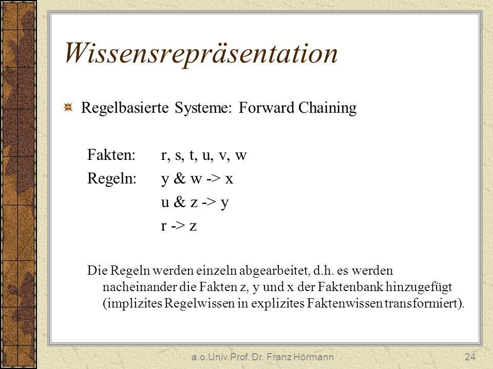 a.o.Univ.Prof. Dr. Franz Hörmann24 Wissensrepräsentation Regelbasierte Systeme: Forward Chaining Fakten: r, s, t, u, v, w Regeln: y & w -> x u & z ->