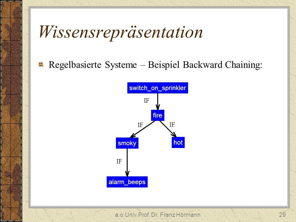 a.o.Univ.Prof. Dr. Franz Hörmann29 Wissensrepräsentation Regelbasierte Systeme – Beispiel Backward Chaining: